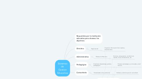 Mind Map: Sistemas de Gestion Educativa
