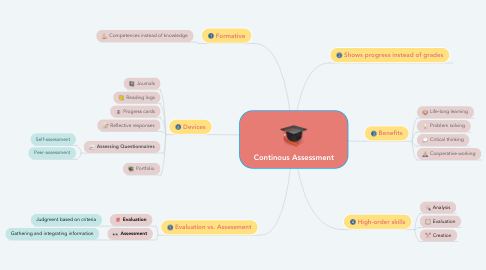Mind Map: Continous Assessment