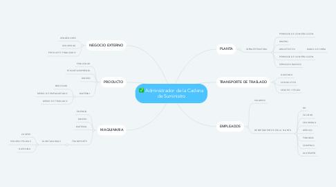 Mind Map: Administrador de la Cadena de Suministro
