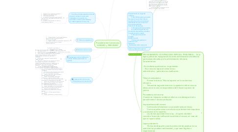 Mind Map: Procedimiento Contencioso AGRARIO y TRIBUTARIO