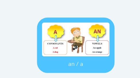 Mind Map: an /a