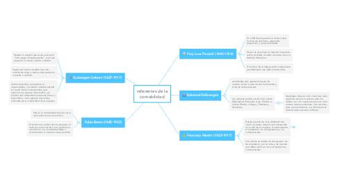 Mind Map: referentes de la contabilidad