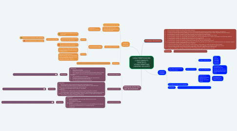 Mind Map: CARACTERÍSTICAS DEL CONOCIMIENTO CIENTÍFICO YOHAN SEBASTIAN CARREÑO RICAURTE