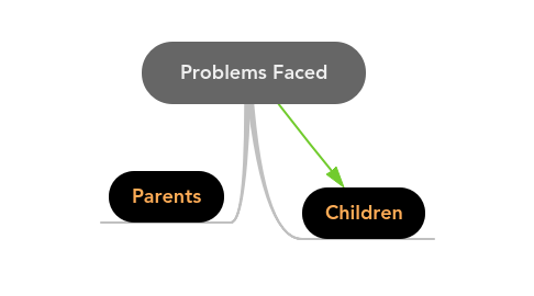 Mind Map: Problems Faced