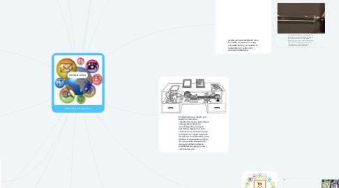 Mind Map: Internet y sus servicios