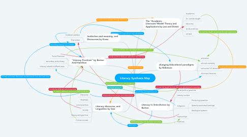 Mind Map: Literacy Synthesis Map