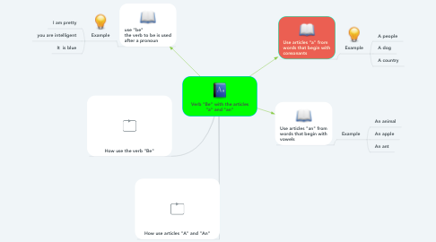 "Mind Map: ""Be"" and the articles ""A"" and ""An"""