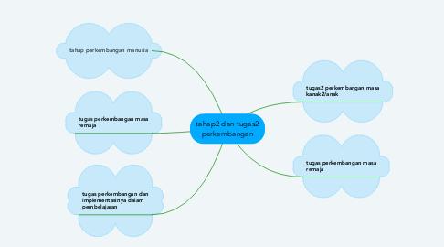 Mind Map: tahap2 dan tugas2 perkembangan
