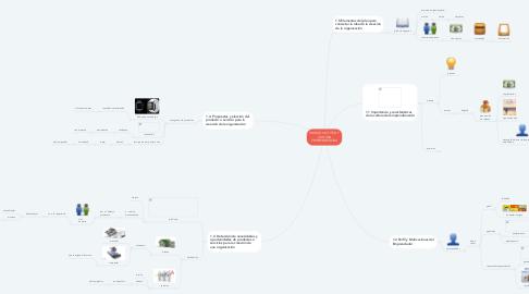 Mind Map: UNIDAD I ACTITUD Y CULTURA EMPRENDEDORA