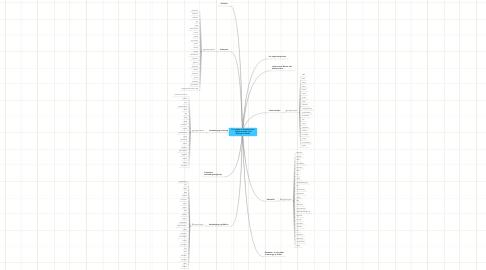 Mind Map: Fra ursuppe til functional food - faglige begreber (Ind i biologien 9. klasse)