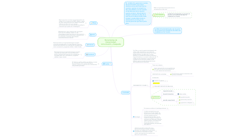 Mind Map: Herramientas de interactividad, comunicación y búsqueda