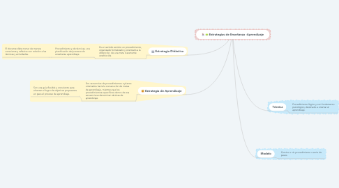 Mind Map: Estrategias de Enseñanza -Aprendizaje
