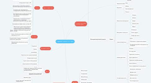 Mind Map: Кадровый консалтинг и аудит