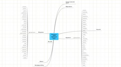 Mind Map: Økosystemer - faglige begreber (Ind i biologien 9. klasse)