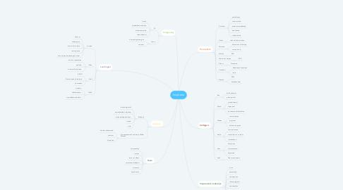 Mind Map: Inspiratie