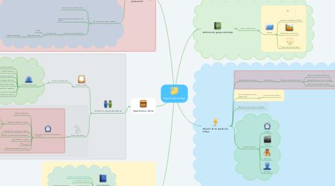 Mind Map: Papeles de trabajo