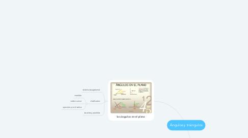 Mind Map: Ángulos y triángulos