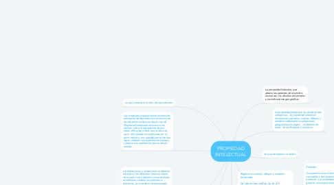 Mind Map: PROPIEDAD INTELECTUAL