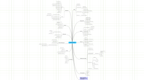 Mind Map: Corporate eLearning