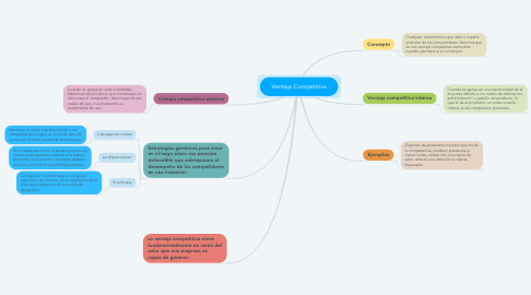 Mind Map: Ventaja Competitiva