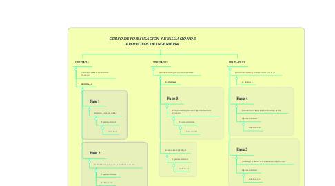 Mind Map: CURSO DE FORMULACIÓN Y EVALUACIÓN DE PROYECTOS DE INGENIERÍA