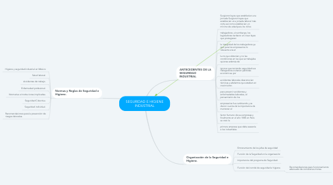 Mind Map: SEGURIDAD E HIGIENE INDUSTRIAL
