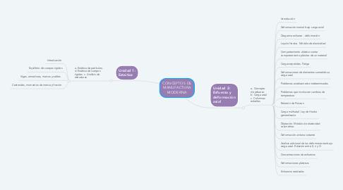 Mind Map: CONCEPTOS DE MANUFACTURA MODERNA