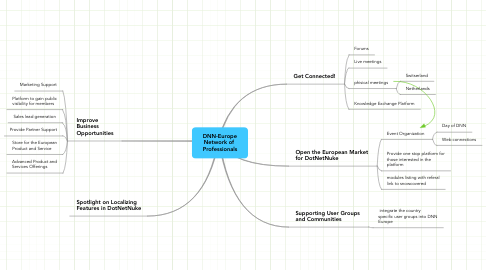Mind Map: DNN-Europe Network of  Professionals