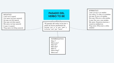 Mind Map: PASADO DEL VERBO TO BE