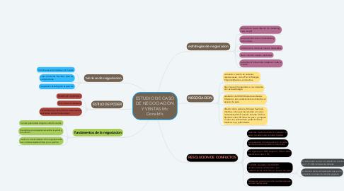 Mind Map: ESTUDIO DE CASO DE NEGOCIACIÓN Y VENTAS Mc Donald´s