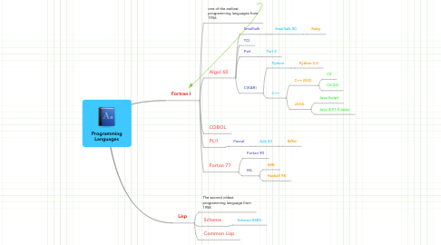 Mind Map: Programming Languages