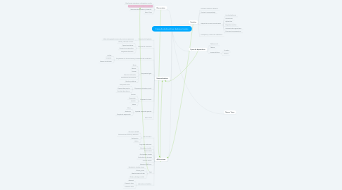 Mind Map: Copia de Aplicaciónes digitales móviles