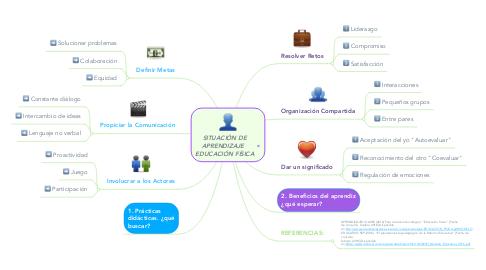 Mind Map: SITUACIÓN DE APRENDIZAJE   EDUCACIÓN FÍSICA