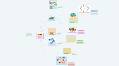Mind Map: MODELO DE GESTIÓN  EDUCATIVA