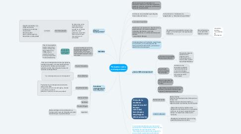 Mind Map: Pensarnos como contemporáneos