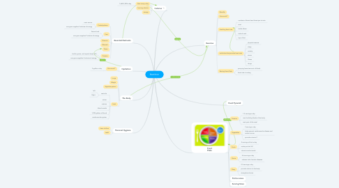 Mind Map: Nutrition