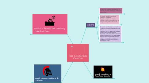 Mind Map: Paso de la Metodo Cientifico