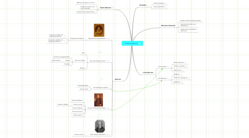 Mind Map: Literatura Barroca