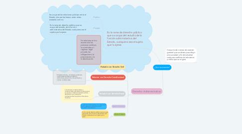Mind Map: ¿Qué es derecho?