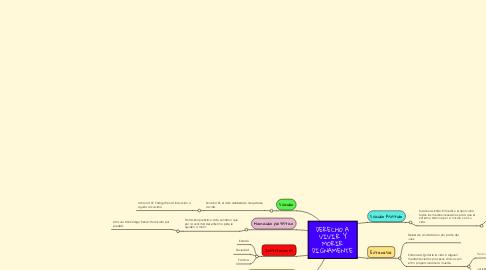 Mind Map: DERECHO A VIVIR Y MORIR DIGNAMENTE