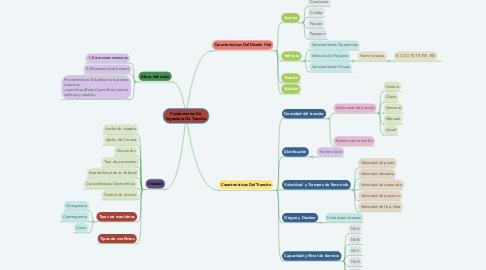 Mind Map: Fundamentos De Ingeniería De Transito