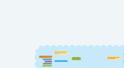 Mind Map: GAMBARAN MENGENAI BISNIS INTERNASIONAL