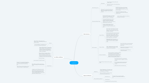 Mind Map: Landforms