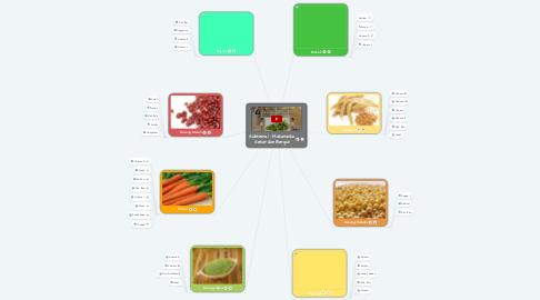 Mind Map: Subtema 1 : Makananku Sehat dan Bergizi