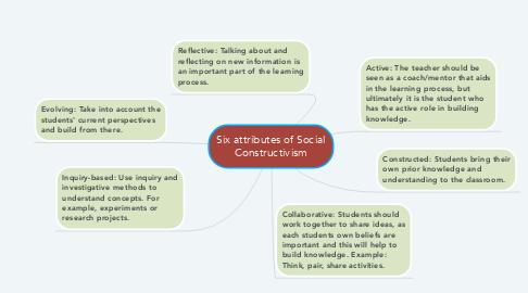 Mind Map: Six attributes of Social Constructivism
