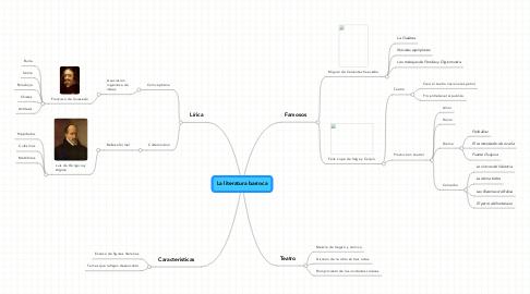 Mind Map: La literatura barroca