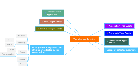 Mind Map: The Meetings Industry