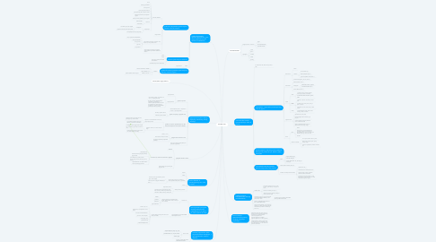 Mind Map: besedne vrste