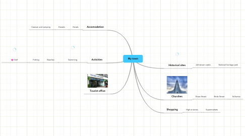 Mind Map: My town