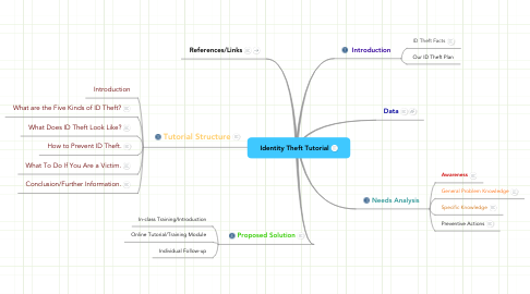 Mind Map: Identity Theft Tutorial